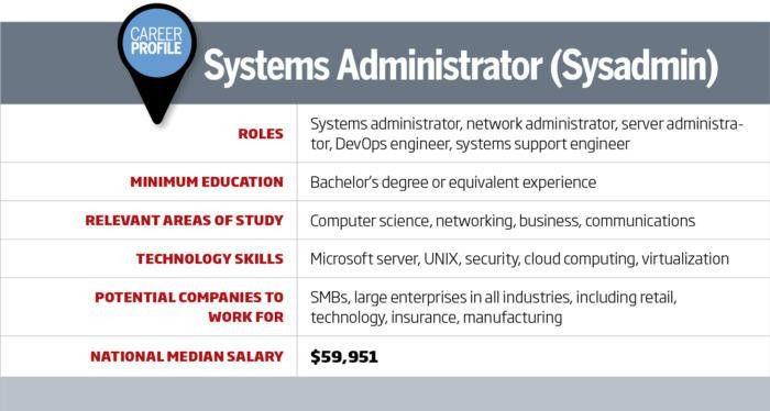 Career Roadmap: Systems admin role isn't dead | CIO