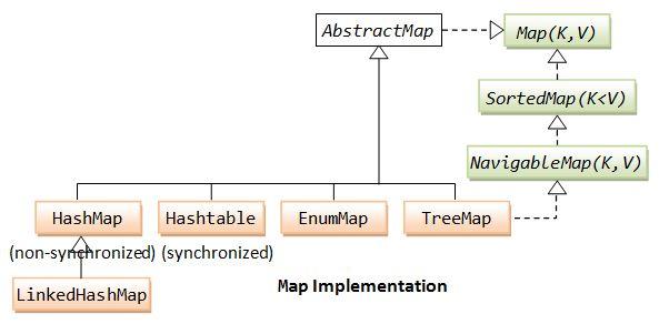 The Collection Framework - Java Programming Tutorial