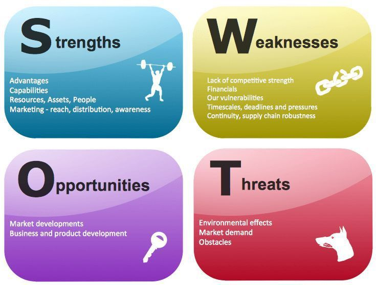 SWOT Analysis Examples for Every Business Situation | Business ...