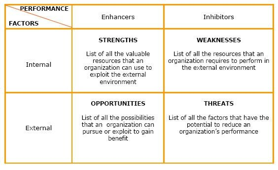 SWOT Analysis - Click4it