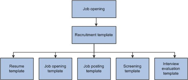 PeopleSoft Talent Acquisition Manager 9.1 PeopleBook