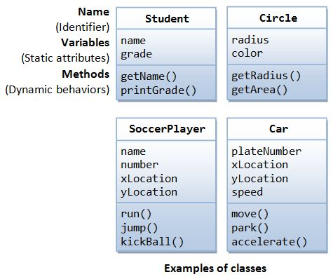 Class and Objects in Java - coderbucket