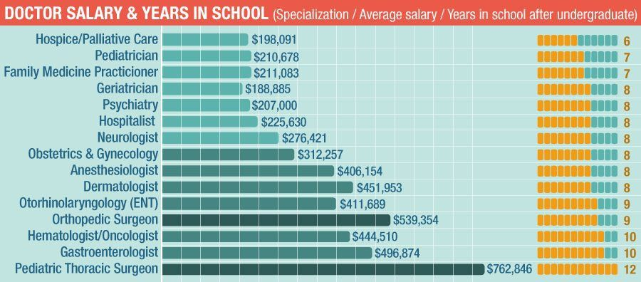 cost of medical school. moca certification university of maryland ...