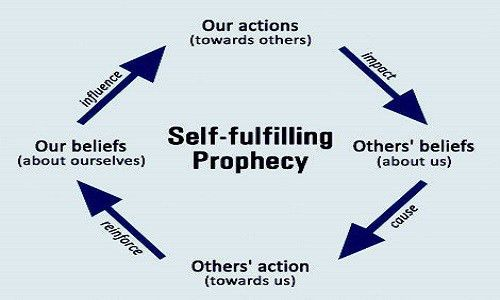 Students' Self-Fulfilling Prophecies: Five Ways to Break the Cycle ...