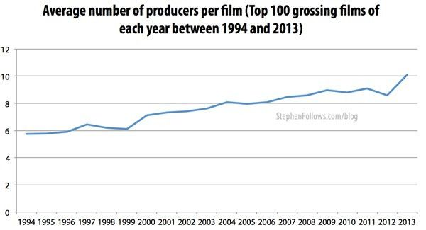 How many movie producers does a film need? | Stephen Follows