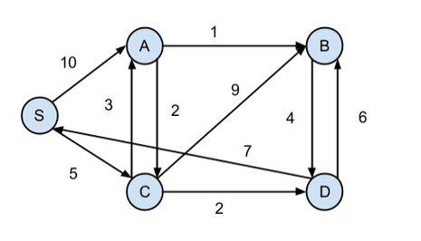 Dijkstra's Algorithm - Example - Siddartha Reddy