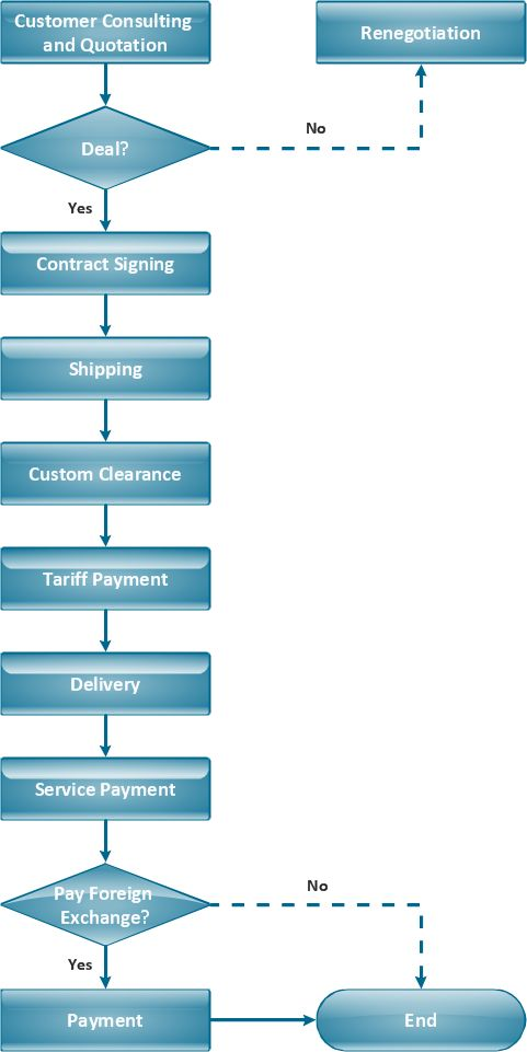 Process Flow Diagram – Draw Process Flow By Starting With Pfd ...