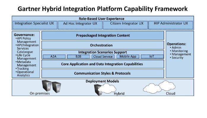 Hybrid Integration Platform Market Global Insights and Trends to 2022