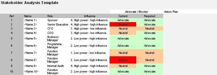 Stakeholder analysis template