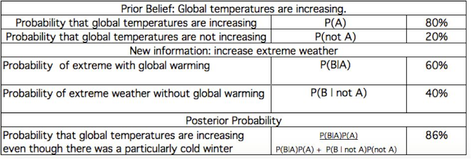 Climate Change - Bayes' Theorem