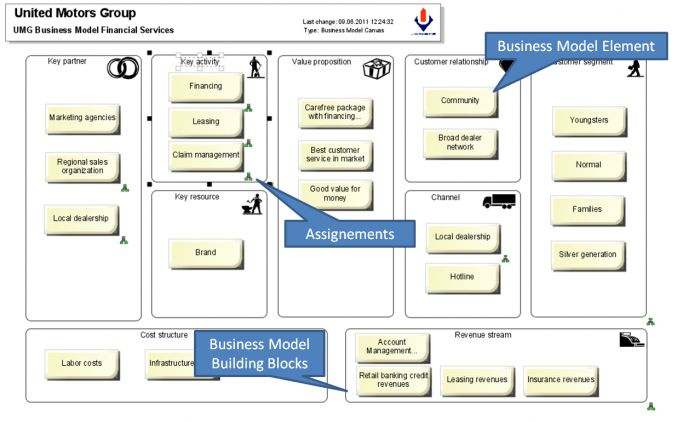 "Expert interview with Alex Osterwalder about ""Business Model ..."