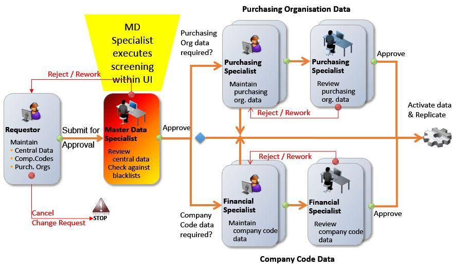 Master Data Screening: Decision in SAP Master Data Governance