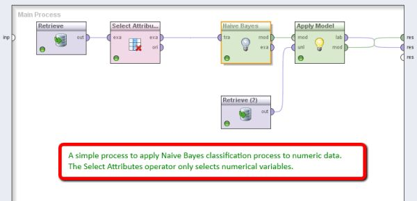 2 ways of using Naive Bayes classification for numeric attributes