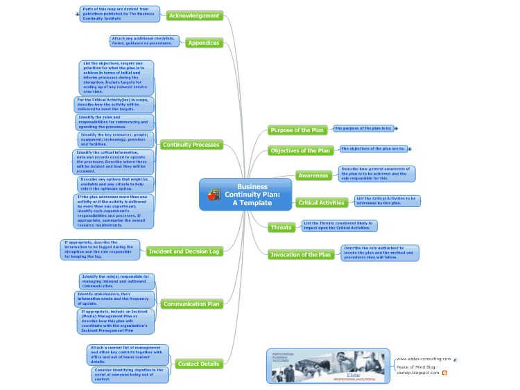 Business Continuity Plan: A Template mind map