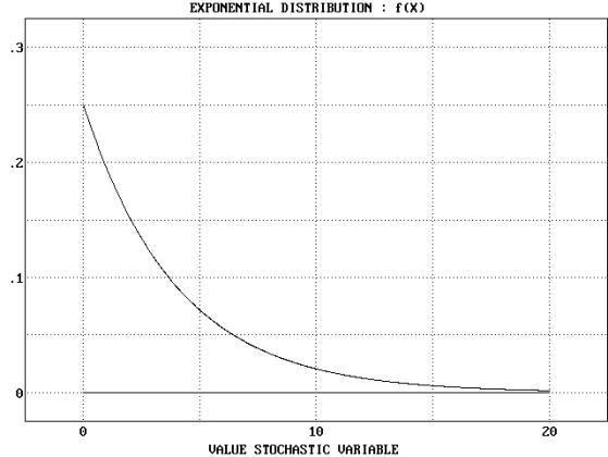 Statistical Distributions - Exponential Distribution - Example