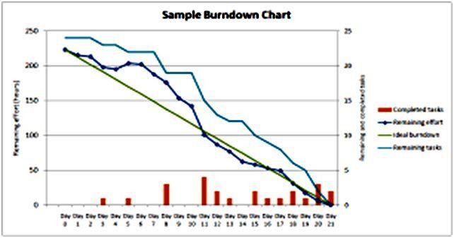 Project Burndown Chart Template, alternative release burndown ...