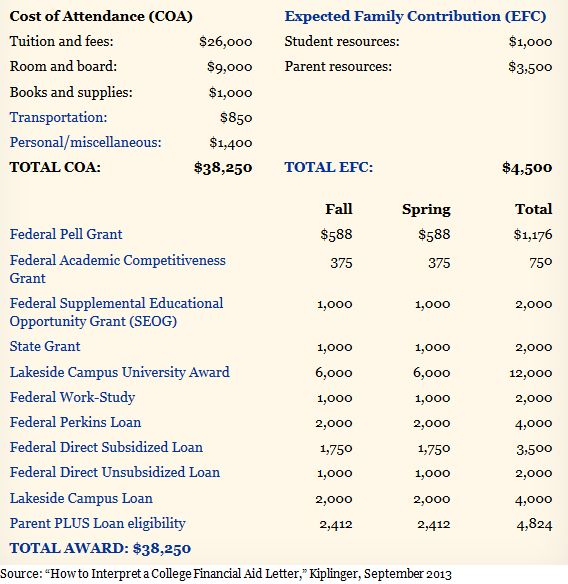 """Making Sense of Financial Aid Letters and """"Unmet Need"""""""