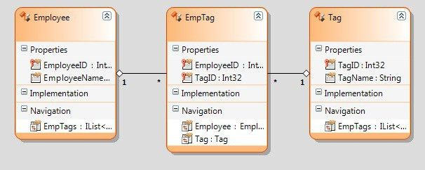 Query link table in Many to Many Relationship - LINQ (LINQ ...