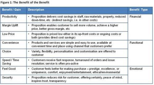 Customer propositions, Current events papers, Custom essays review