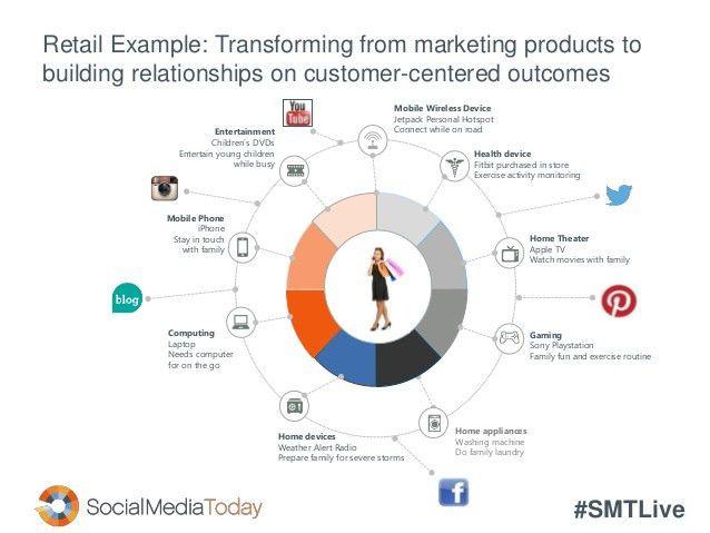 Enterprise Social: Segmenting Your Data For The Best Customer Experie…