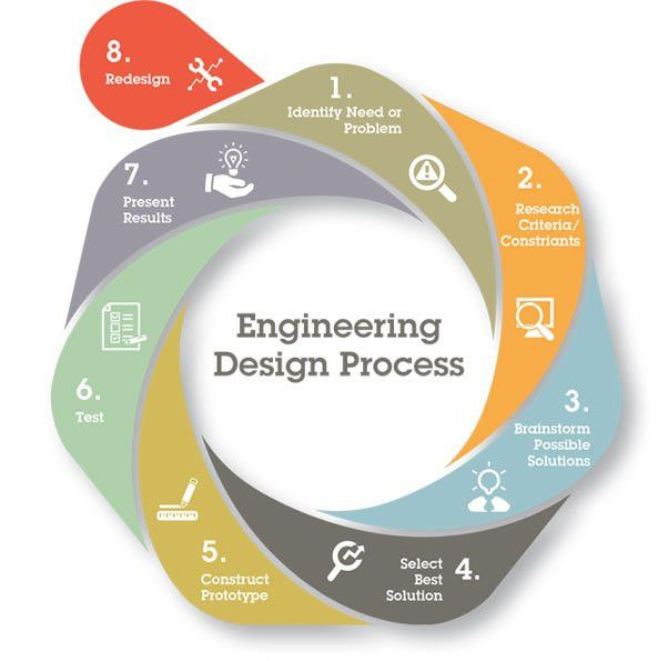 Problem-Based Curriculum: Engineering Units From Boeing And ...
