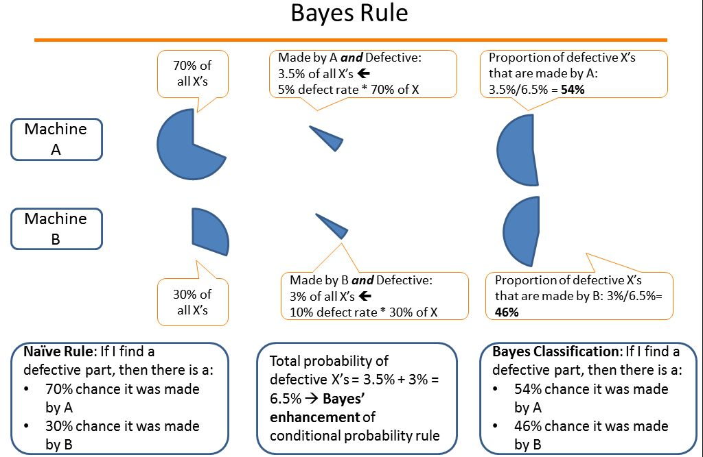 Beware of 2 facts when using Naive Bayes classification for analytics