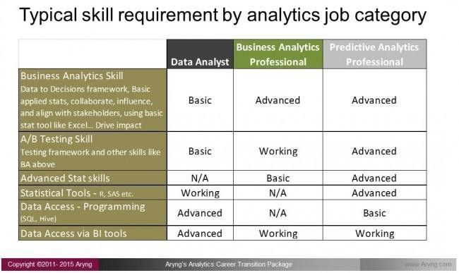 5 Steps To Transition Your Career To Analytics: Step 1 - Identify ...