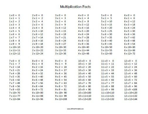 Blank Multiplication Table - Free Printable - AllFreePrintable.com