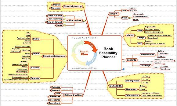 MindManager Feasibility Planner map for authors who want to write ...