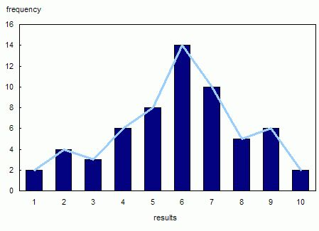 8 Example of histogram illustrating discrete data: Frequency of ...