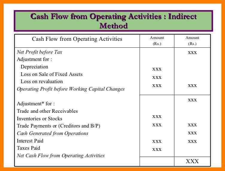 9+ statement of cash flows example direct method | joblettered