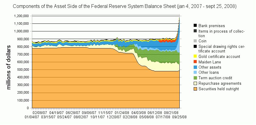 File:Components of Asset Side of the Federal Reserve System ...