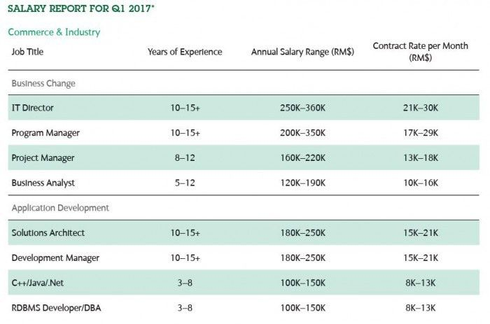 Malaysia's salary and job trends for 2017 | Human Resources Online