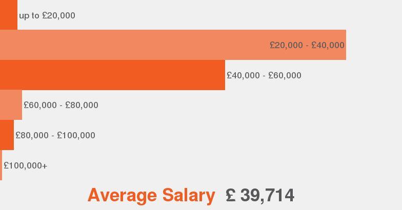 Applications Specialist job description - JobisJob United Kingdom