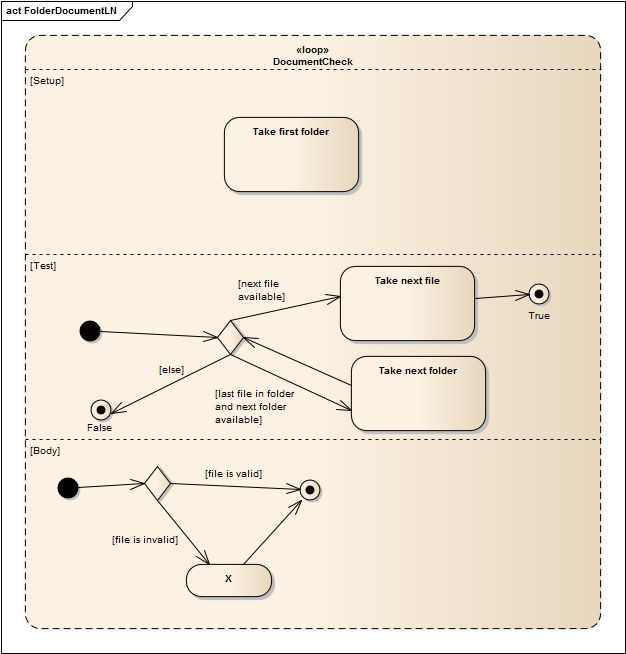 uml - How to present a loop in activity diagram? - Stack Overflow
