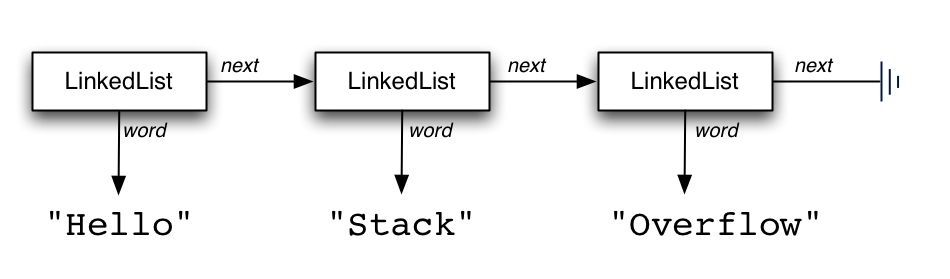 java - Creating a LinkedList class from scratch - Stack Overflow
