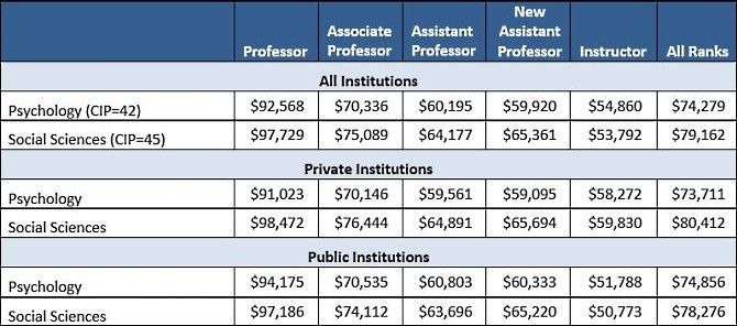 2014-15: Psychology Faculty Salaries