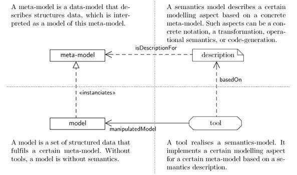 Developing Languages with HUB Meta-Modelling Tools