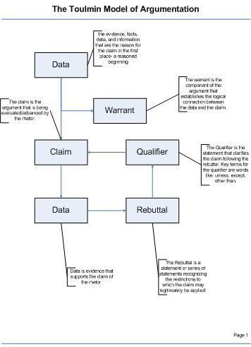 writingguide - The Toulmin Model