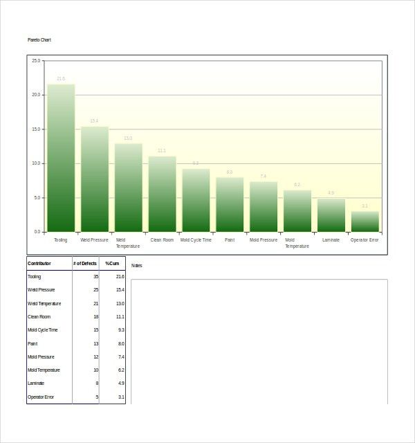 8+ Pareto Chart Templates - Free Sample, Example, Format | Free ...