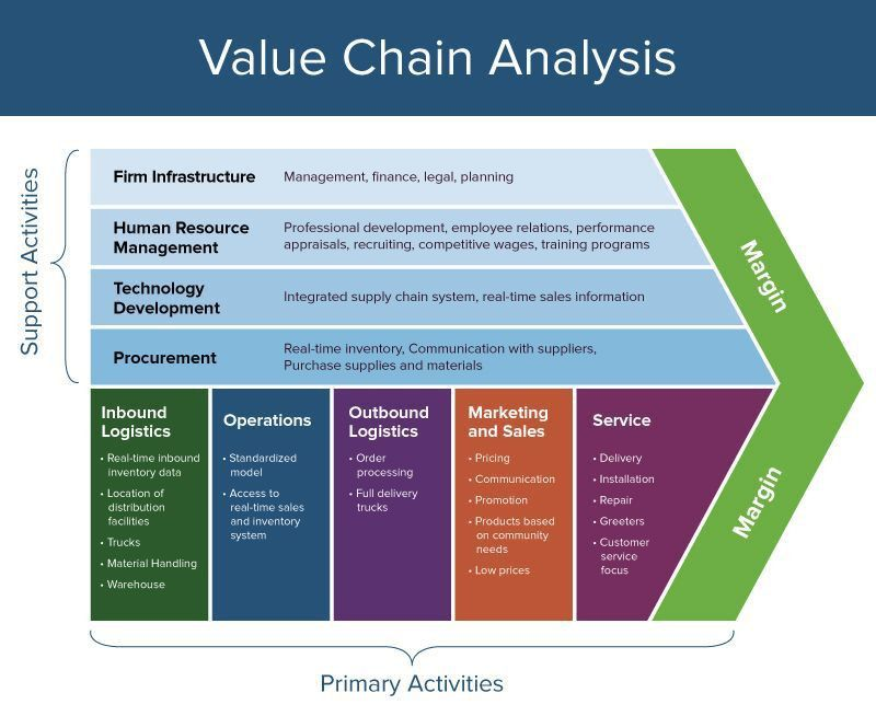 Everything You Need to Know About Value Chain Analysis | Smartsheet