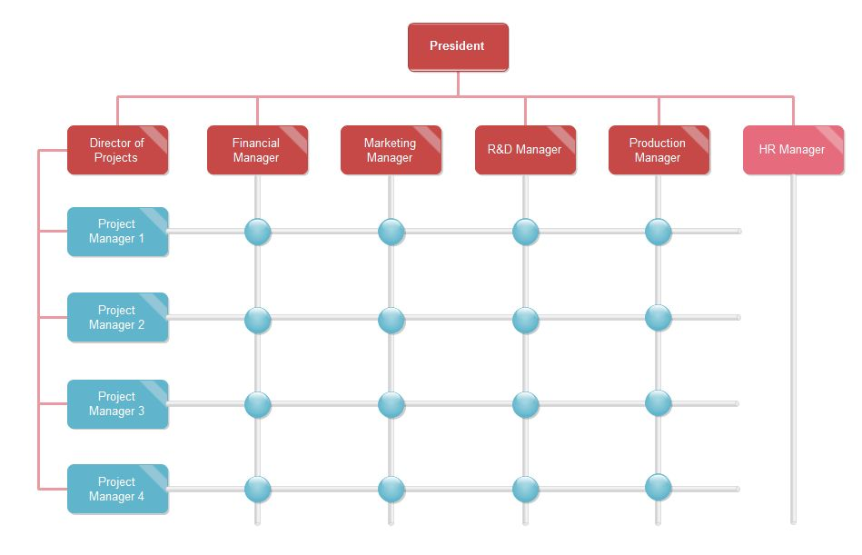 Org Chart Templates | Org Charting