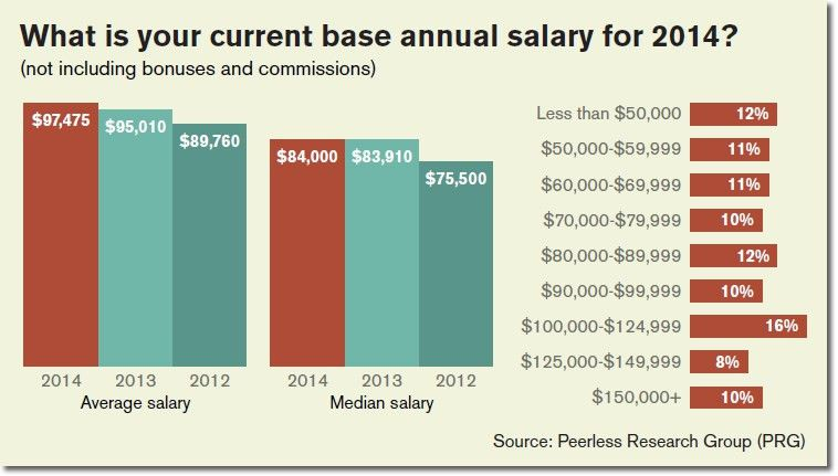 7th Annual Distribution Center & Materials Handling Salary Survey ...