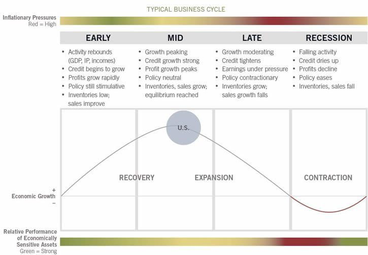 Business Cycle Investing - Fidelity Investments