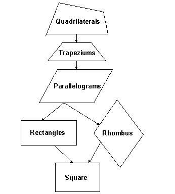 Quadrilaterals Flow Chart - Geometry - kwizNET Math/Science ...