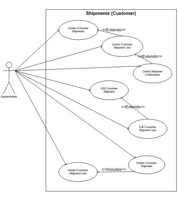 ADempiere Use case Model(Quote to Invoice Module) - ADempiere ERP Wiki