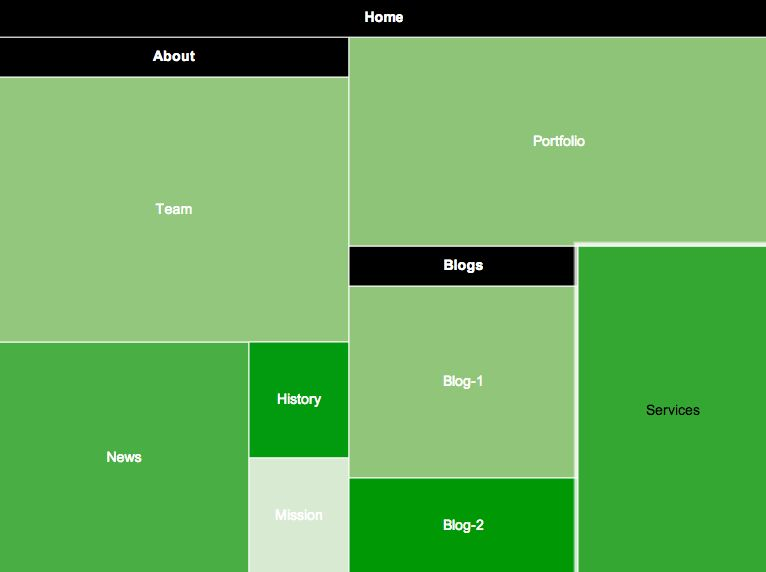 How to Visualize Your Site as a Treemap   Viget