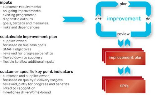 SC21: The Continuous Sustainable Improvement Plan (CSIP) - SC 21