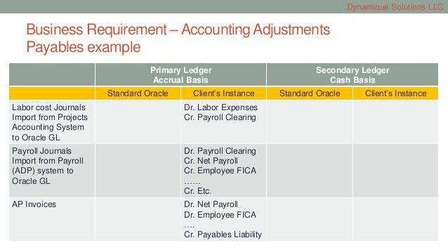 Secondary Ledger implementation in Oracle R12