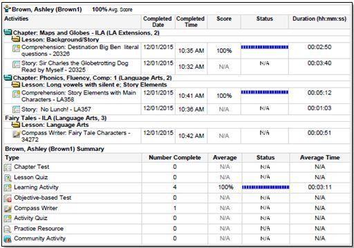 Sample Student Report. Reading The Report Student Progress Report ...